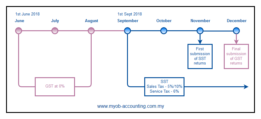 sales and service tax malaysia